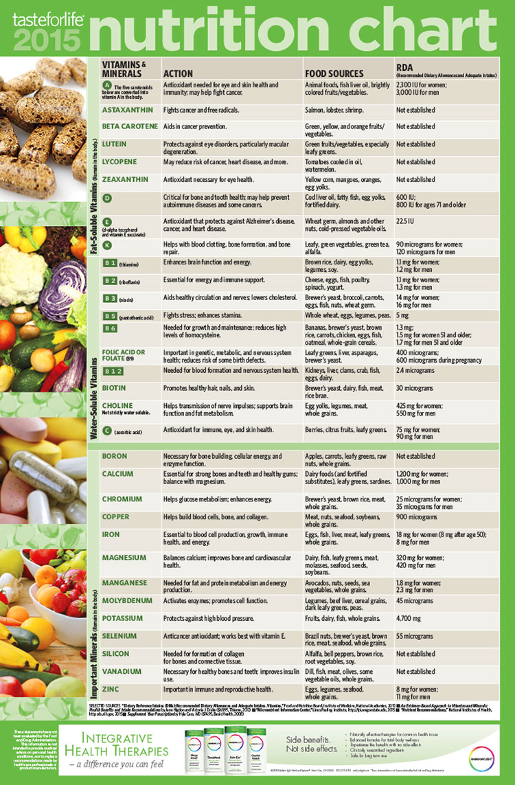 nutrition charts: Nutrition charts for adults daily nutrition chart c crosstown