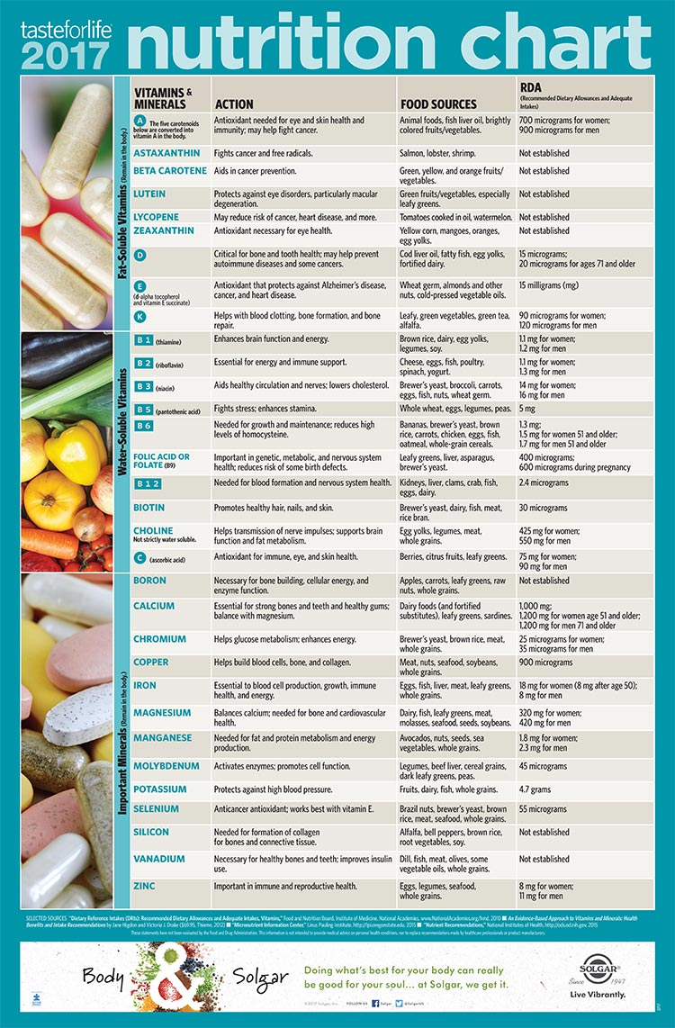 Taste for Life 2017 Adult Nutrition Chart