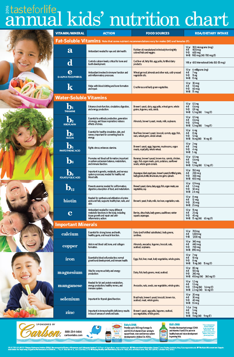 Taste for Life 2016 Kids' Nutrition Chart
