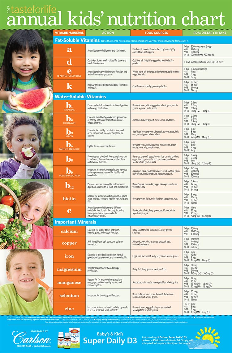 Taste for Life 2017 Kids' Nutrition Chart