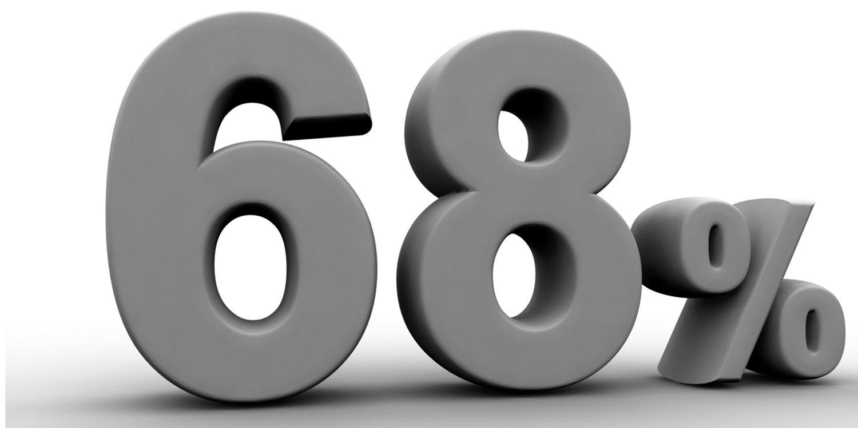 68 percent! | Taste For Life