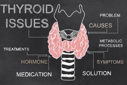 A diagram of thyroid issues