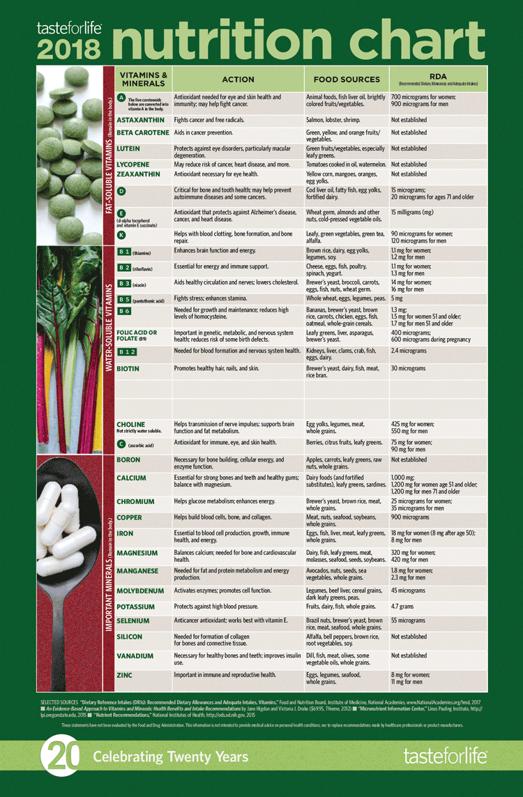 Taste for Life 2018 Adult Nutrition Chart