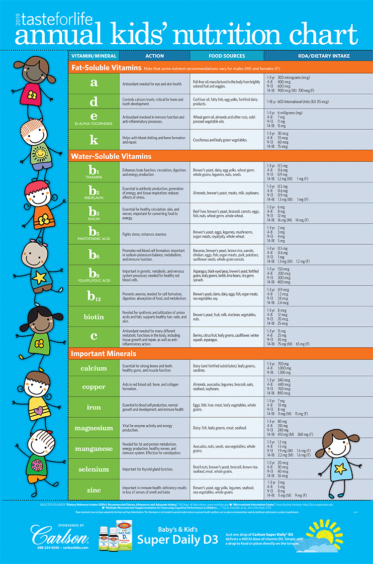 Taste for Life 2018 Kids' Nutrition Chart
